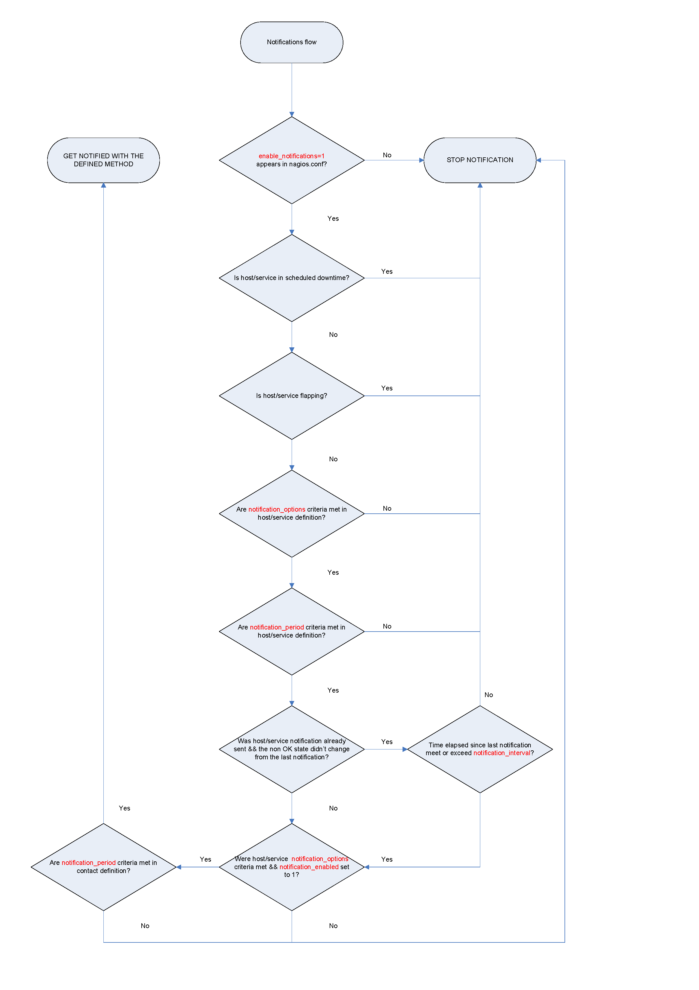 Nagios notification flowchart